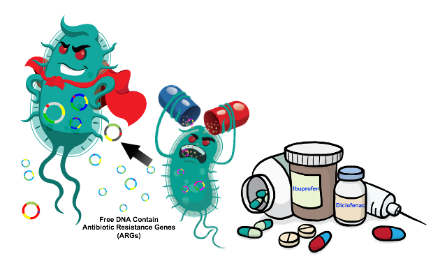 ANTIMICROBIAL RESISTANCE (AMR) IN THE LIMELIGHT OF MICROBIOLOGY